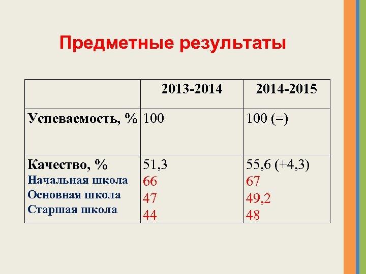 Предметные результаты 2013 -2014 -2015 Успеваемость, % 100 (=) Качество, % 55, 6 (+4,