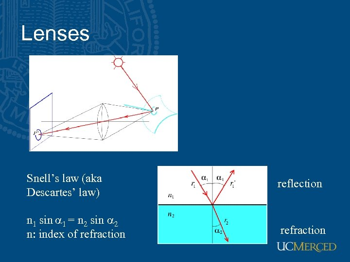 Lenses Snell's law (aka Descartes' law) reflection n 1 sin a 1 = n