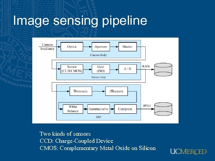 Image sensing pipeline Two kinds of sensors CCD: Charge-Coupled Device CMOS: Complementary Metal Oxide