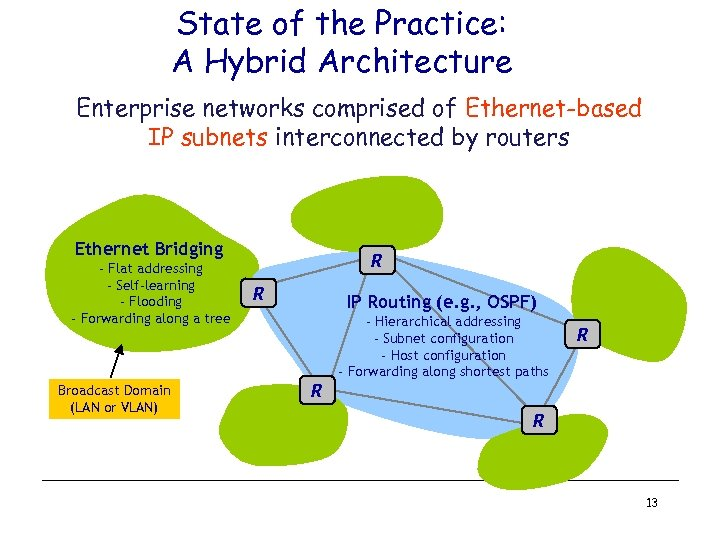 State of the Practice: A Hybrid Architecture Enterprise networks comprised of Ethernet-based IP subnets