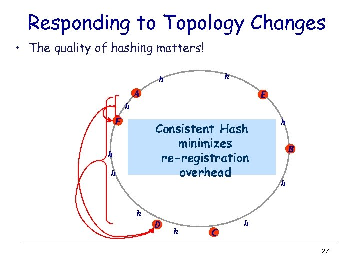 Responding to Topology Changes • The quality of hashing matters! h h A E