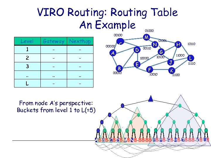 VIRO Routing: Routing Table An Example 01000 Level 00100 Gateway Nexthop 1 - -