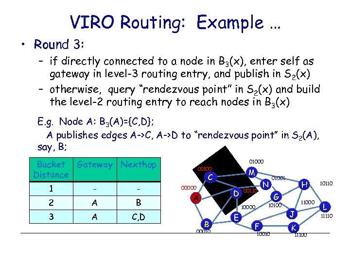 VIRO Routing: Example … • Round 3: – if directly connected to a node