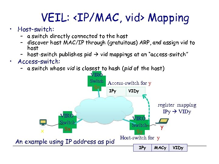 VEIL: <IP/MAC, vid> Mapping • Host-switch: – a switch directly connected to the host