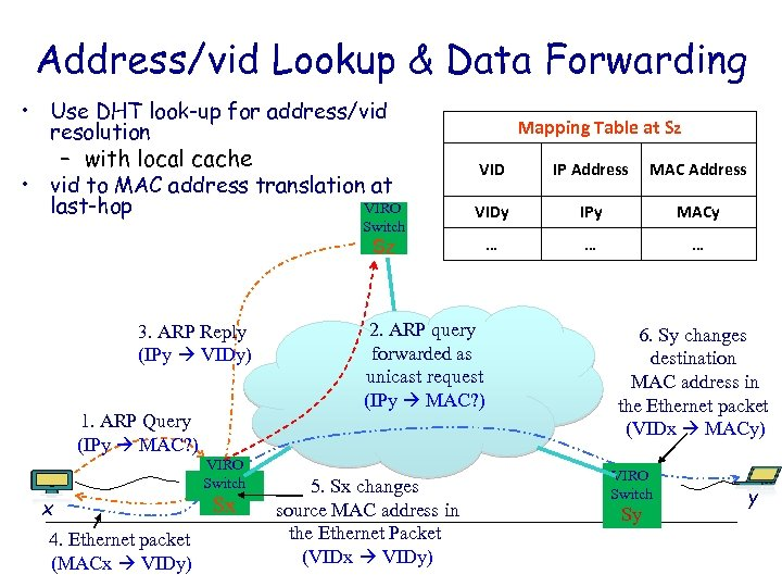 Address/vid Lookup & Data Forwarding • Use DHT look-up for address/vid resolution – with