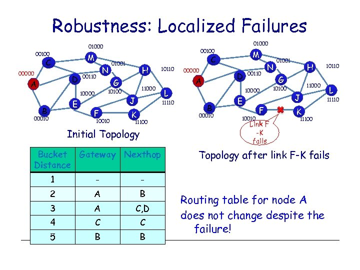 Robustness: Localized Failures 01000 00100 M C 00000 D A 00110 E 00010 N