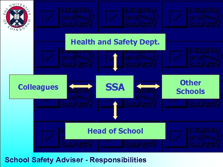 Health and Safety Dept. Colleagues SSA Head of School Safety Adviser - Responsibilities Other