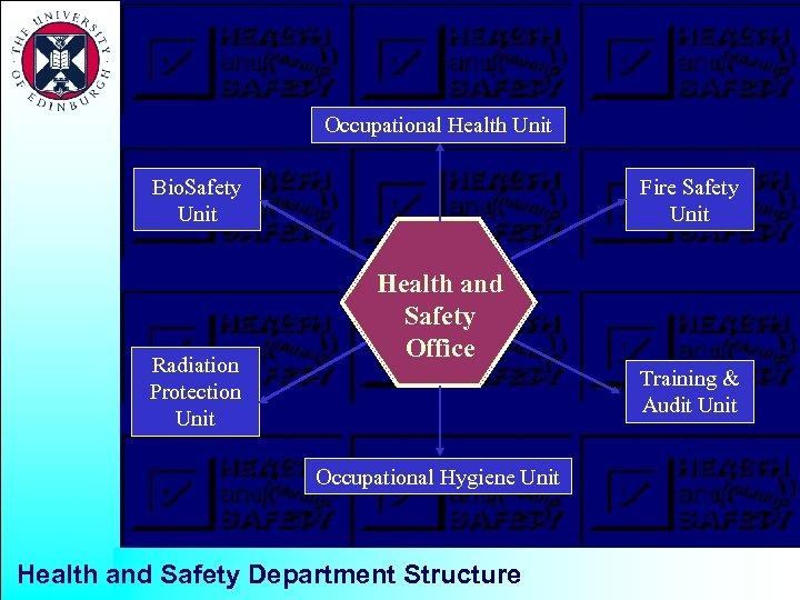 Occupational Health Unit Bio. Safety Unit Radiation Protection Unit Fire Safety Unit Health and