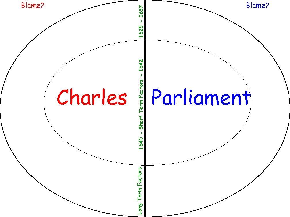 1640 - Short Term Factors - 1642 Charles Long Term Factors 1625 - 1637