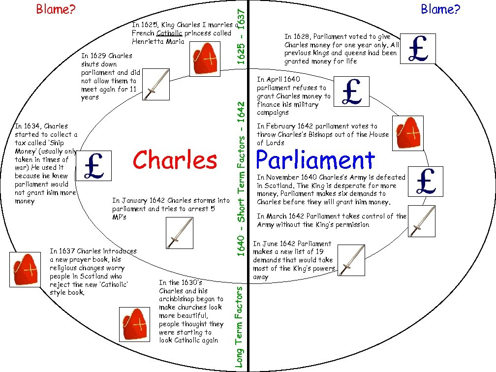 1625 - 1637 Blame? In 1634, Charles started to collect a tax called 'Ship