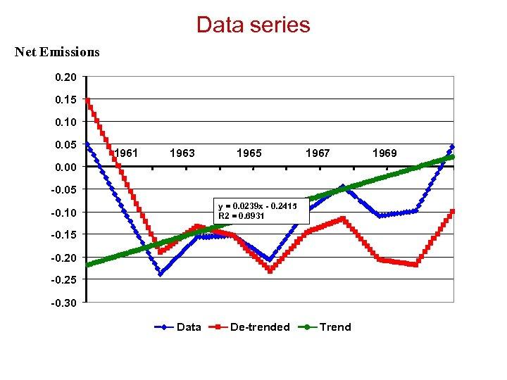 Data series Net Emissions 0. 20 0. 15 0. 10 0. 05 1961 1963