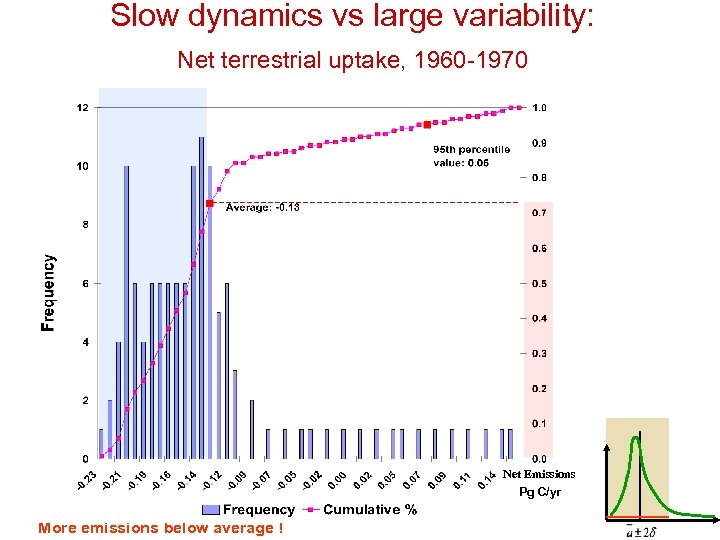 Slow dynamics vs large variability: Net terrestrial uptake, 1960 -1970 Net Emissions Pg C/yr