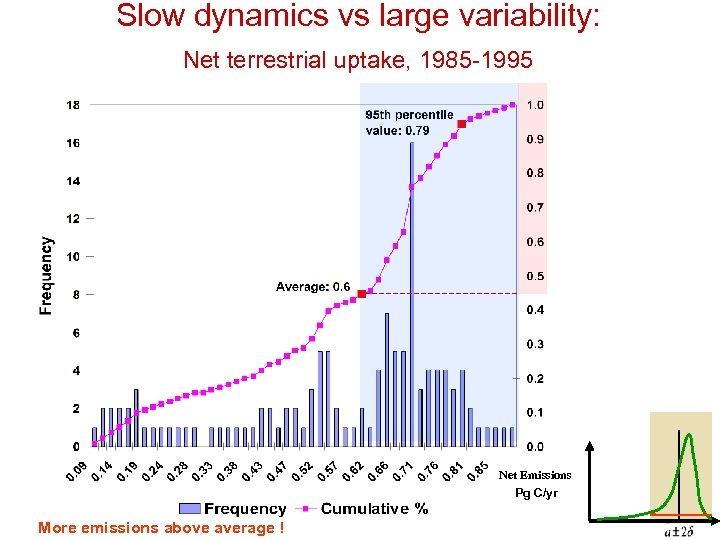 Slow dynamics vs large variability: Net terrestrial uptake, 1985 -1995 Net Emissions Pg C/yr
