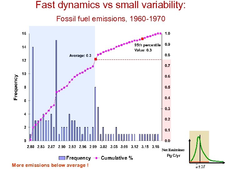 Fast dynamics vs small variability: Fossil fuel emissions, 1960 -1970 Net Emissions Pg C/yr