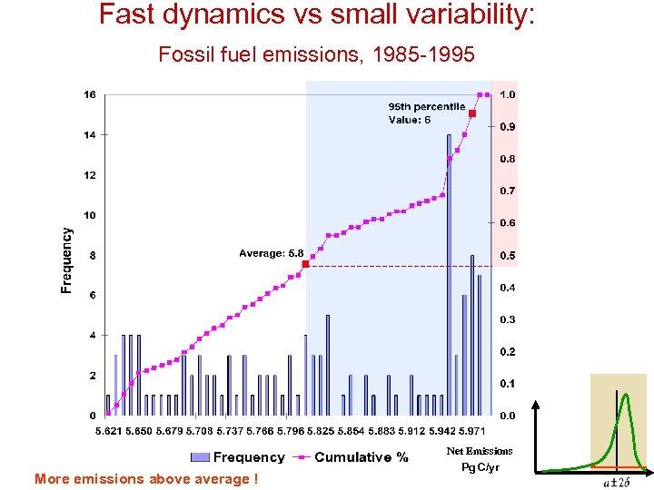 Fast dynamics vs small variability: Fossil fuel emissions, 1985 -1995 Net Emissions More emissions
