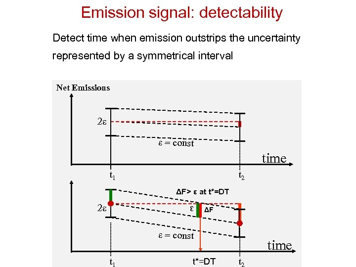 Emission signal: detectability Detect time when emission outstrips the uncertainty represented by a symmetrical