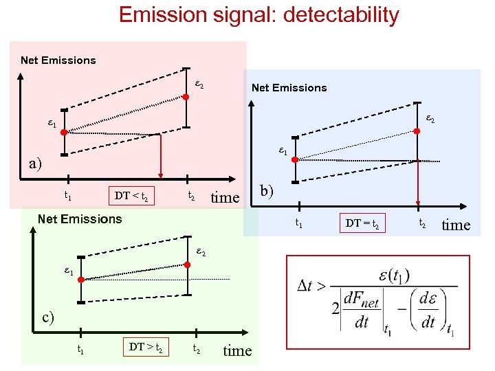 Emission signal: detectability Net Emissions e 2 e 1 a) t 1 DT <