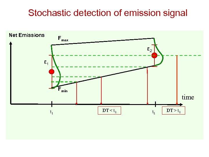 Stochastic detection of emission signal Net Emissions Fmax ε 2 ε 1 Fmin time