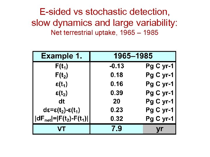 E-sided vs stochastic detection, slow dynamics and large variability: Net terrestrial uptake, 1965 –