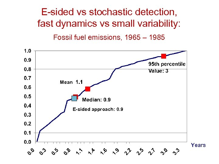 E-sided vs stochastic detection, fast dynamics vs small variability: Fossil fuel emissions, 1965 –
