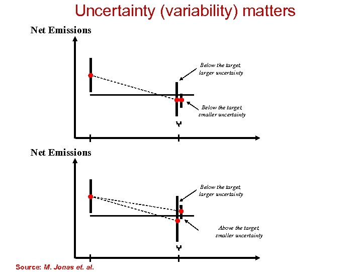 Uncertainty (variability) matters Net Emissions Below the target, larger uncertainty Below the target, smaller