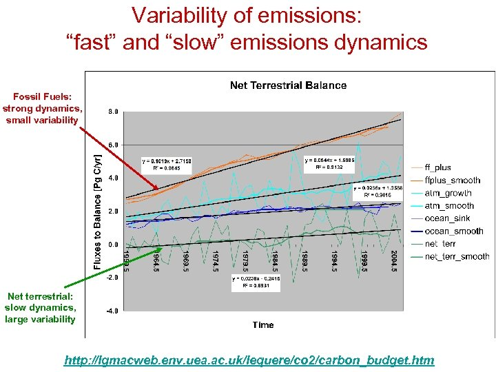 """Variability of emissions: """"fast"""" and """"slow"""" emissions dynamics Fossil Fuels: strong dynamics, small variability"""