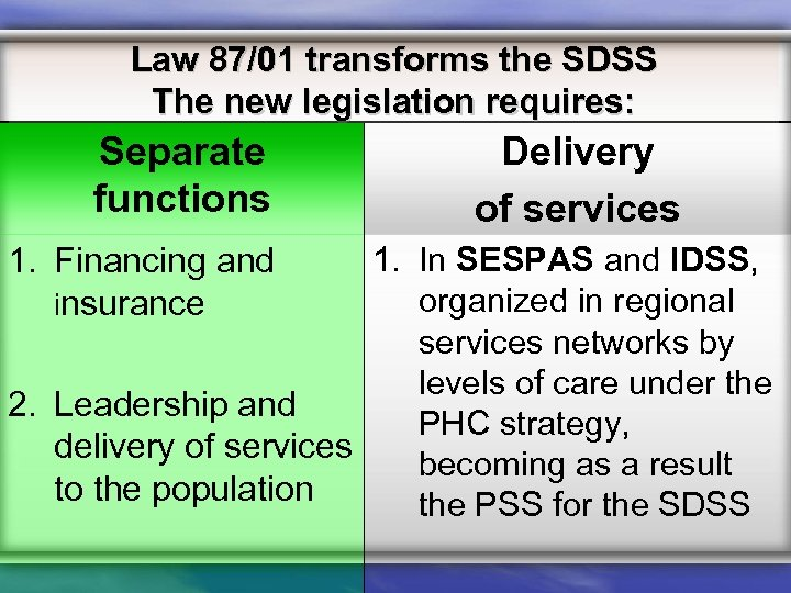 Law 87/01 transforms the SDSS The new legislation requires: Separate functions Delivery of services