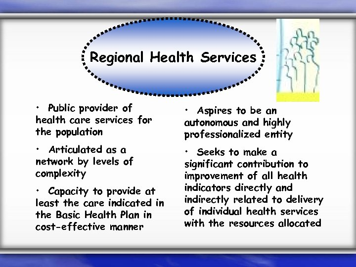 Regional Health Services • Public provider of health care services for the population •