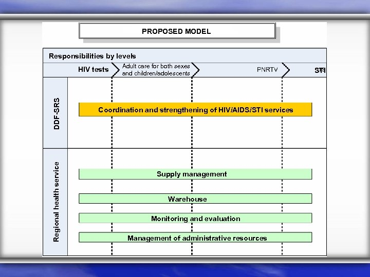 PROPOSED MODEL Responsibilities by levels Regional health service DDF-SRS HIV tests Adult care for