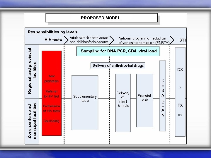 PROPOSED MODEL Responsibilities by levels Regional and provincial facilities HIV tests National program for