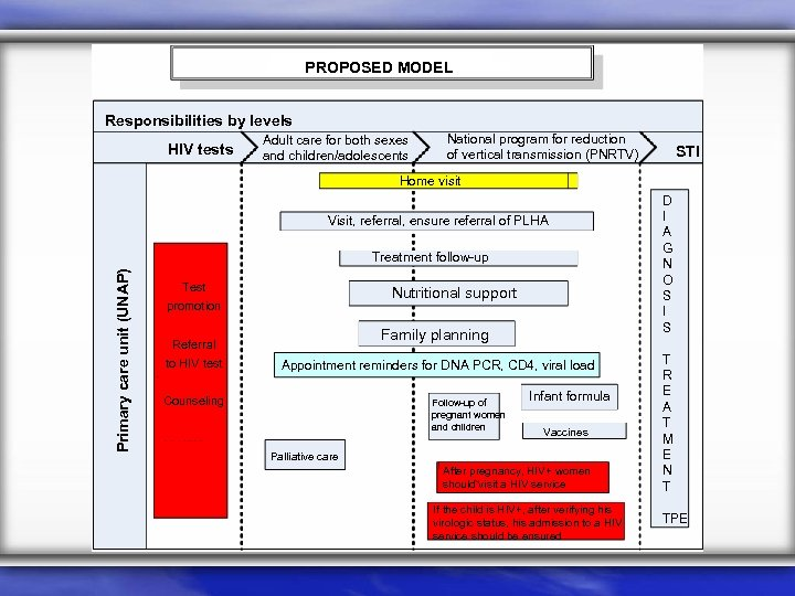 PROPOSED MODEL Responsibilities by levels HIV tests Adult care for both sexes and children/adolescents