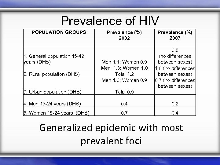 Prevalence of HIV POPULATION GROUPS 1. General population 15 -49 years (DHS) 2. Rural