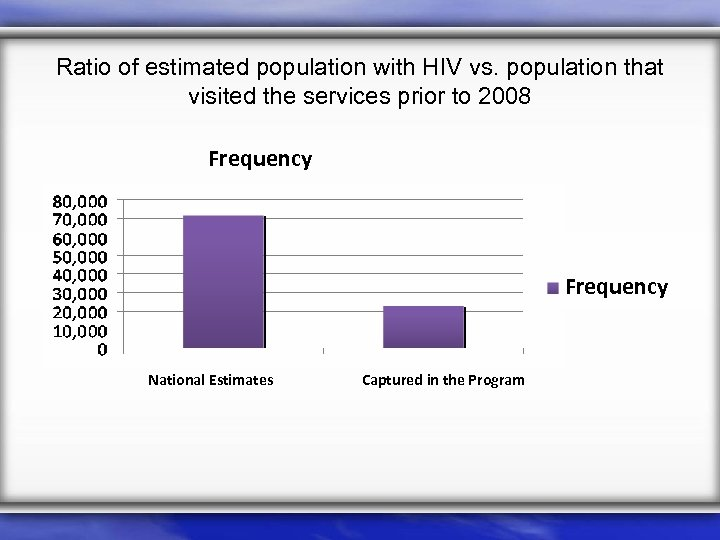 Ratio of estimated population with HIV vs. population that visited the services prior to