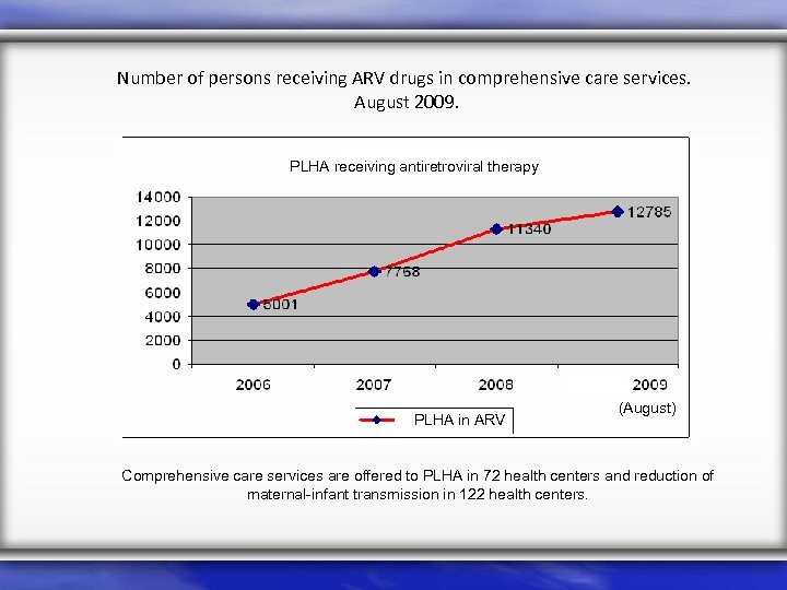 Number of persons receiving ARV drugs in comprehensive care services. August 2009. PLHA receiving