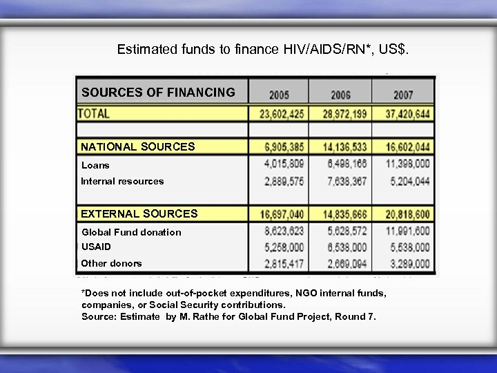 Estimated funds to finance HIV/AIDS/RN*, US$. SOURCES OF FINANCING NATIONAL SOURCES Loans Internal resources
