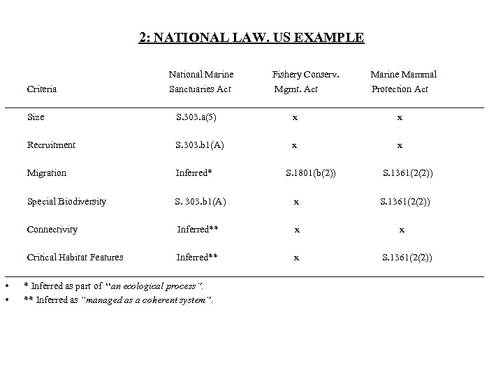 2: NATIONAL LAW. US EXAMPLE National Marine Fishery Conserv. Marine Mammal Criteria Sanctuaries Act