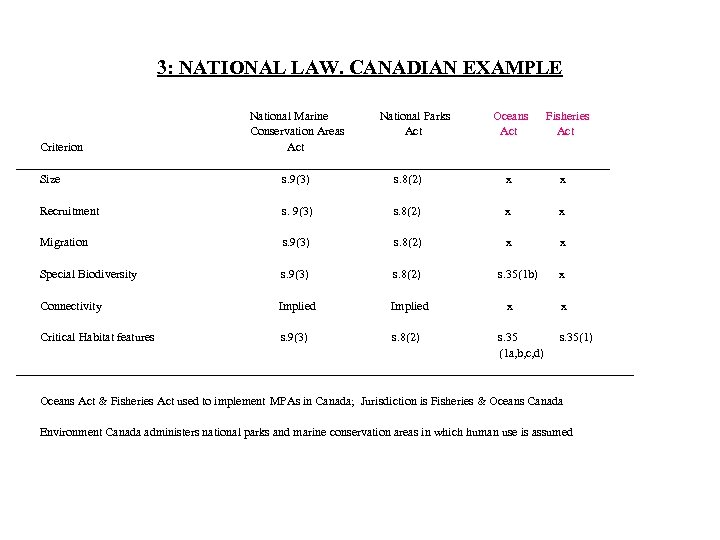3: NATIONAL LAW. CANADIAN EXAMPLE National Marine National Parks Oceans Fisheries Conservation Areas Act