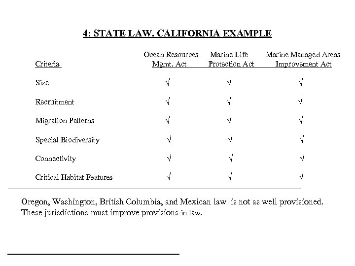 4: STATE LAW. CALIFORNIA EXAMPLE Criteria Ocean Resources Mgmt. Act Marine Life Protection Act
