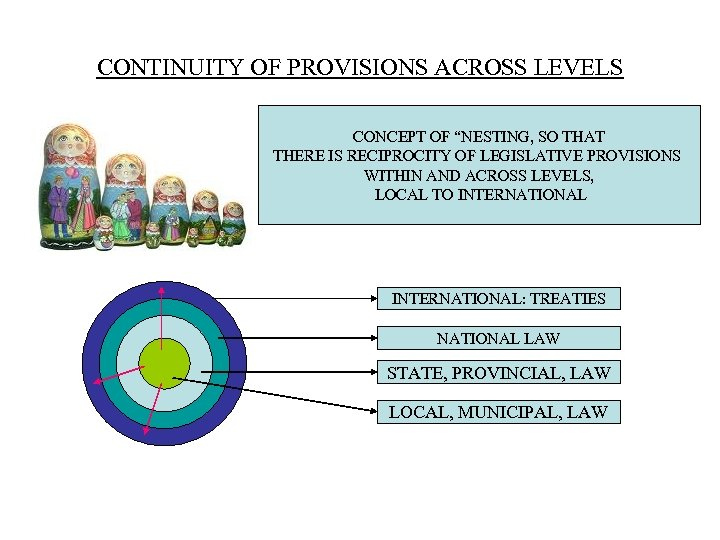 "CONTINUITY OF PROVISIONS ACROSS LEVELS CONCEPT OF ""NESTING, SO THAT THERE IS RECIPROCITY OF"