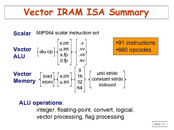 Vector IRAM ISA Summary Scalar MIPS 64 scalar instruction set Vector ALU Vector Memory