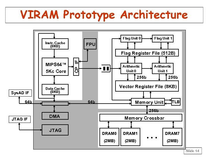 VIRAM Prototype Architecture Flag Unit 0 Instr. Cache (8 KB) Flag Unit 1 FPU