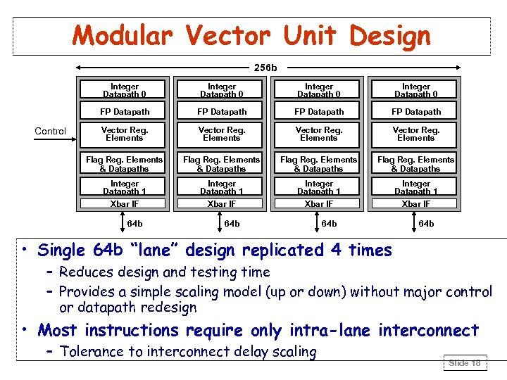 Modular Vector Unit Design 256 b Integer Datapath 0 FP Datapath Vector Reg. Elements