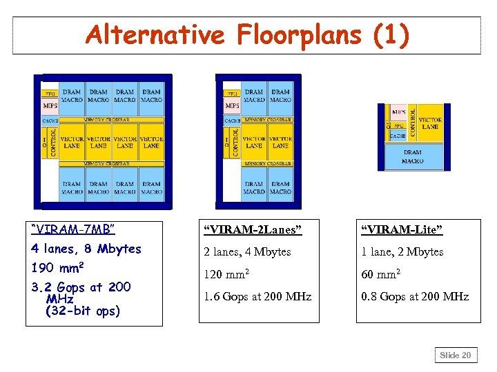 "Alternative Floorplans (1) ""VIRAM-7 MB"" ""VIRAM-2 Lanes"" ""VIRAM-Lite"" 4 lanes, 8 Mbytes 2 lanes,"