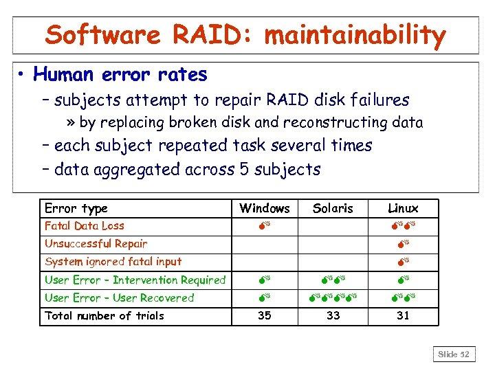 Software RAID: maintainability • Human error rates – subjects attempt to repair RAID disk