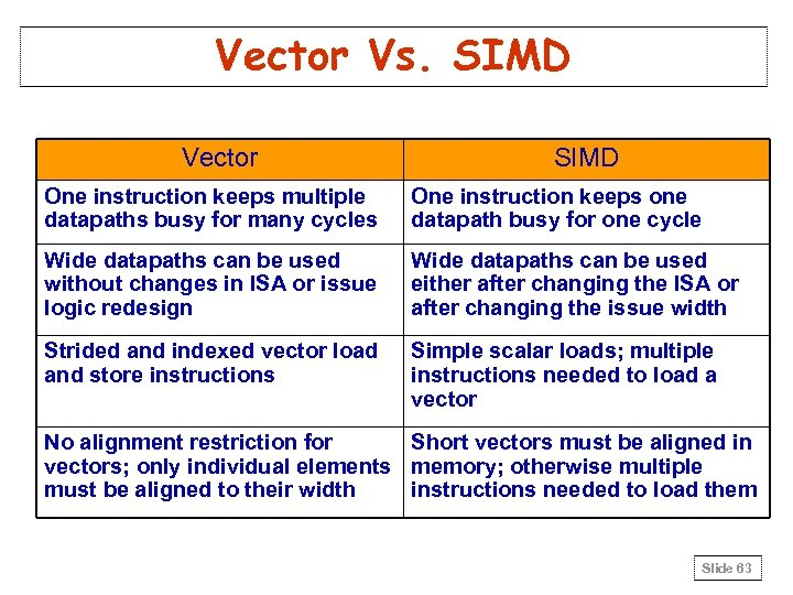 Vector Vs. SIMD Vector SIMD One instruction keeps multiple datapaths busy for many cycles