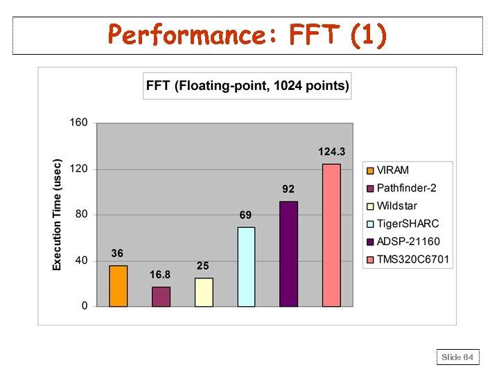 Performance: FFT (1) Slide 64
