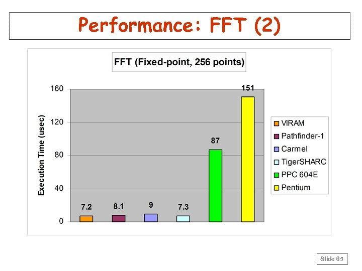 Performance: FFT (2) Slide 65