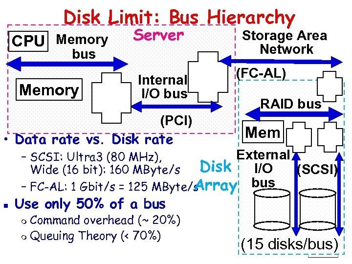 Disk Limit: Bus Hierarchy CPU Memory Server bus Memory Internal I/O bus (PCI) •