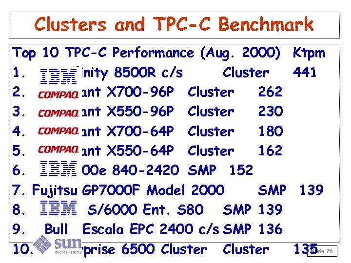 Clusters and TPC-C Benchmark Top 10 TPC-C Performance (Aug. 2000) 1. Netfinity 8500 R