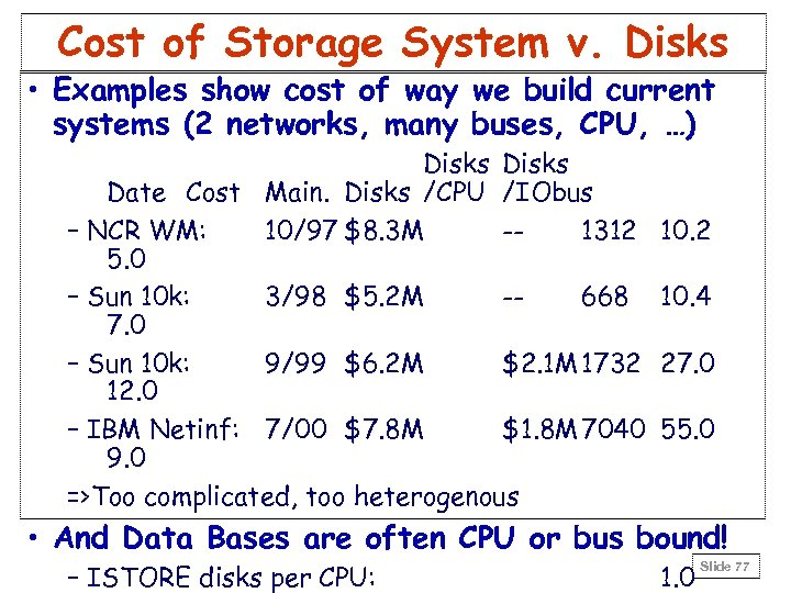 Cost of Storage System v. Disks • Examples show cost of way we build